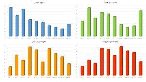 نمودار انواع قابلمه ها